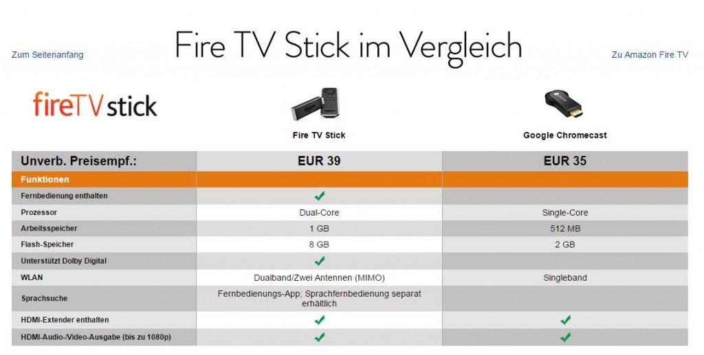 Vergleich Amazon Fire Stick