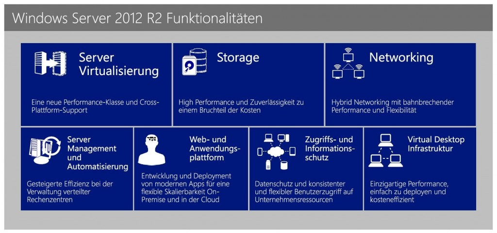 Funktionalitäten Windows Server 2012