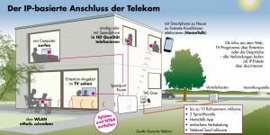 Telekom Anschlusswechsel