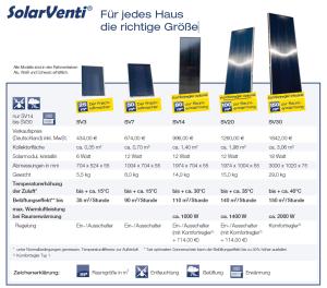 Solarventi Modellübersicht