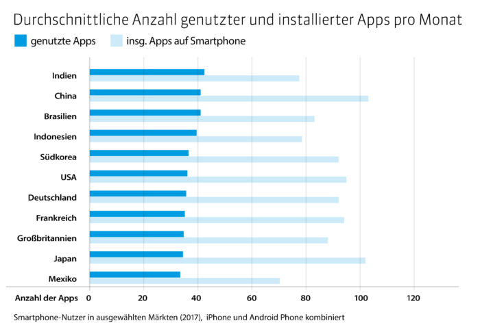 App-Nutzung - installierte Apps - App Annie