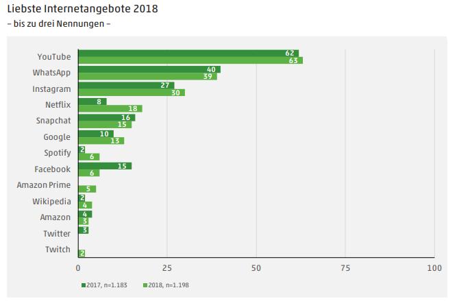 Eine Grafik, die zeigt, welche Medien bei Jugendlichen besonders beliebt sind. Foto: mpfs