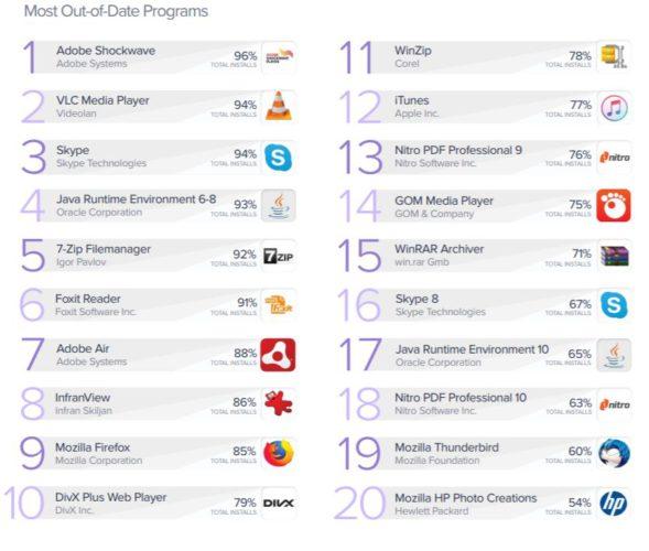 Der Avast PC Trends Report 2019 zeigt, welche Programme besonders oft veraltet sind. (Bild: Avast)