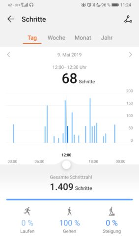Zu sehen ist der Screenshot aus einer der vielen Health-Apps, hier Huawei. Ein Diagramm zeigt, zu welcher Uhrzeit am 9. Mai 2019 der Nutzer wie viele Schritte zurückgelegt hat, und wie viele Schritte es am ganzen Tag waren. Bild: PC-SPEZIALIST
