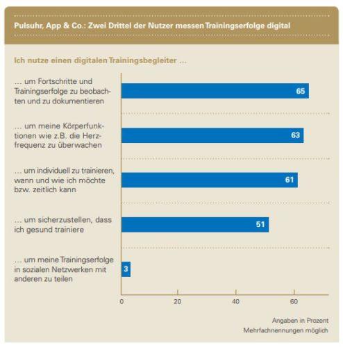 """Zu sehen ist ein Diagramm, das die Antworten darauf zeigt, warum Sportler einen digitalen Traingshelfer nutzen. Sie wollen Erfolge und Körperfunktionen messen, individuell und gesund trainieren, sowie Trainingserfolge in sozialen Netzwerken teilen. Bild: Screenshot / Studie """"Beweg Dich, Deutschland!"""""""