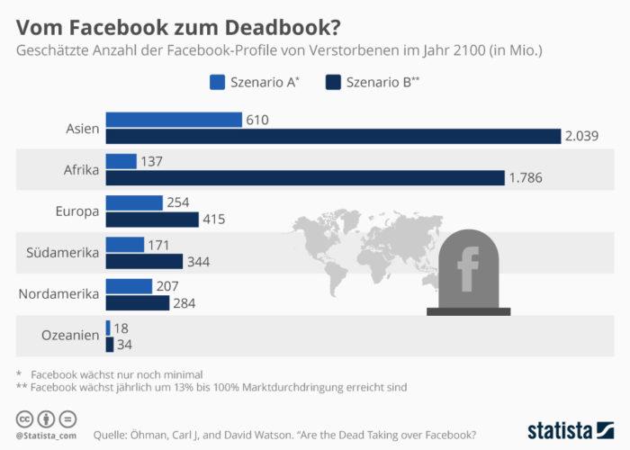 Die Grafik bildet die geschätzte Anzahl der Facebook-Profile von Verstorbenen im Jahr 2100 ab. Bild: Statista (https://de.statista.com/infografik/17845/geschaetzte-anzahl-der-facebook-profile-von-verstorbenen/)