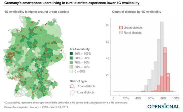 Zu sehen ist Deutschland; verschiedene Farbschattierungen von Grün-Tönen zeigen die Qualität des 4G-Netzes in den verschiedenen Regionen an. Städte sind mit einer roten Linie umrahmt. Bild: Screenshot / www.opensignal.com/blog/2019/06/13/germanys-rural-4g-users-still-spend-one-fourth-of-their-time-on-3g-and-2g-networks