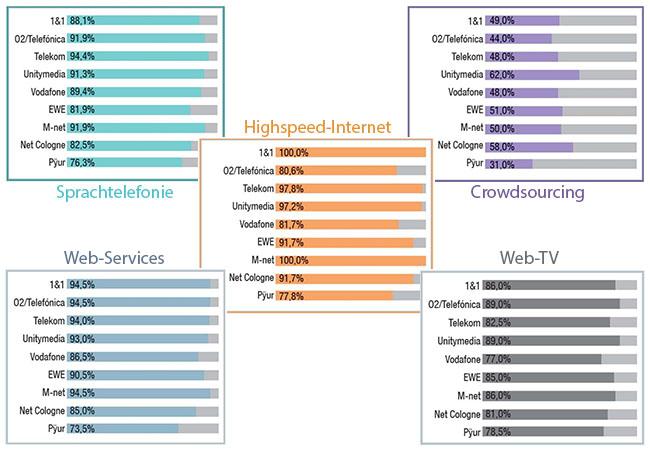 Zu sehen sind fünf Diagramme mit den Testergebnissen zu den Kategorien Sprachtelefonie, Highspeed-Internet, Crowdsourcing, Web-Services und Web-TV. Im Fokus stand die Breitbandverbindung. Bild: Connect / Montage PC-SPEZIALIST