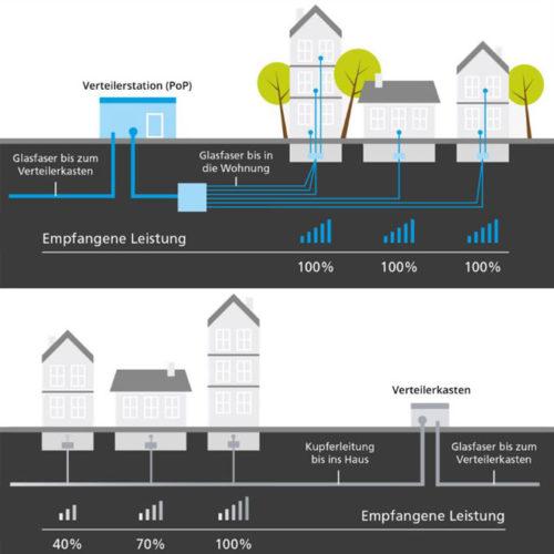 Zu sehen ist eine Grafik, die die eistung von Kupfernetz und Glasfasernetz gegenüberstellt. Aber: Was ist Glasfaser eigentlich? Bild: Deutsche Glasfaser