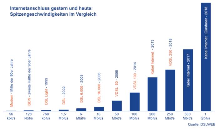 """Zu sehen ist eine Grafik die die Spitzengeschwindigkeit verschiedener Internetanschlüsse angefangen in der 1990er Jahren bis 2018 zeigt. Das machst auch die Frage """"Was ist Glasfaser?"""" interessant. Quelle: DSLWEB"""
