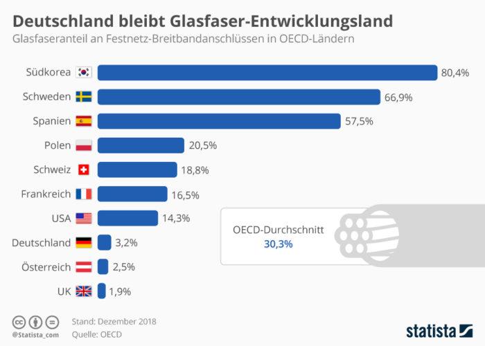 Zu sehen ist ein Balkendiagramm zum Glasfaseranteil an Festnetz-Breitbandanschlüssen in OECD-Ländern. Aber: Was ist Glasfaser eigentlich. Quelle: Statista / OECD