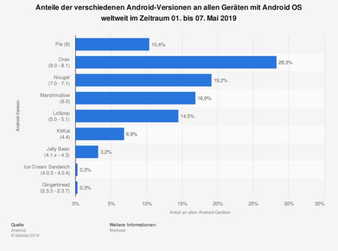Welche Android-Version wie oft vertreten ist, zeigt die Statistik. Quelle: Statista
