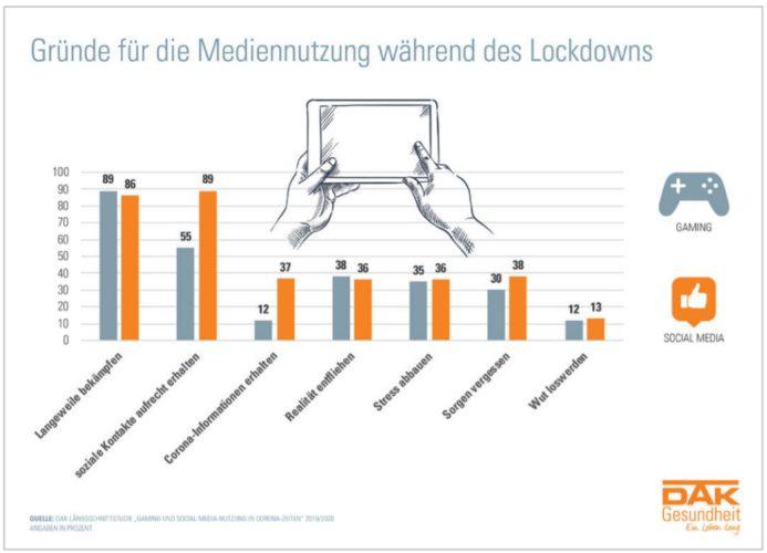 Eine Grafik zeigt die Gründe dafür, dass digitale Spiele während des Corona-Lockdowns mehr genutzt wurden. Bild: DAK
