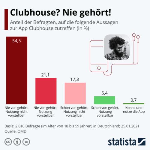 Infografik zur Statista-Umfrage bezüglich der Bekanntheit der Clubhouse-App. https://de.statista.com/infografik/24074/umfrage-zur-app-clubhouse/