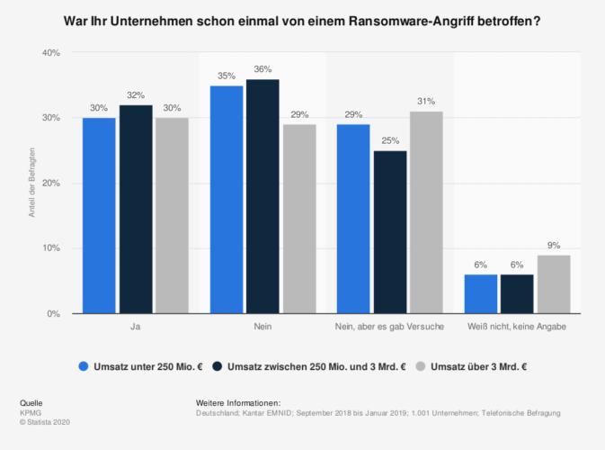 RaaS: Grafik über Ransomware-Angriffe im Jahr 2019. Bild: ©Statista/Quelle: KPMG